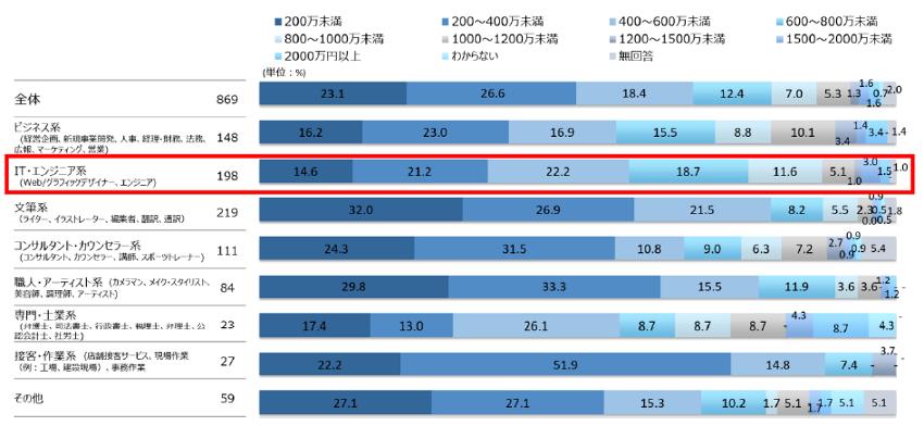 869名のフリーランサーを対象に行った業種別の年収の調査結果